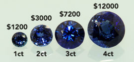 Graduating price increase with blue sapphire